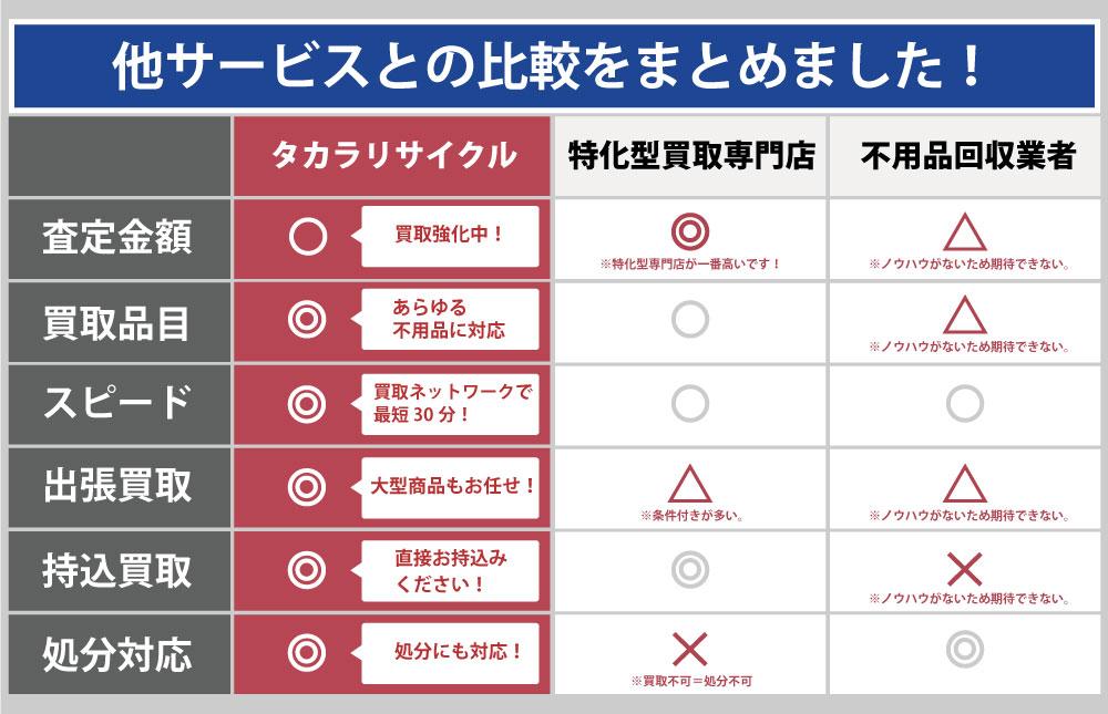 徳島タカラリサイクルと他サービスとの違い